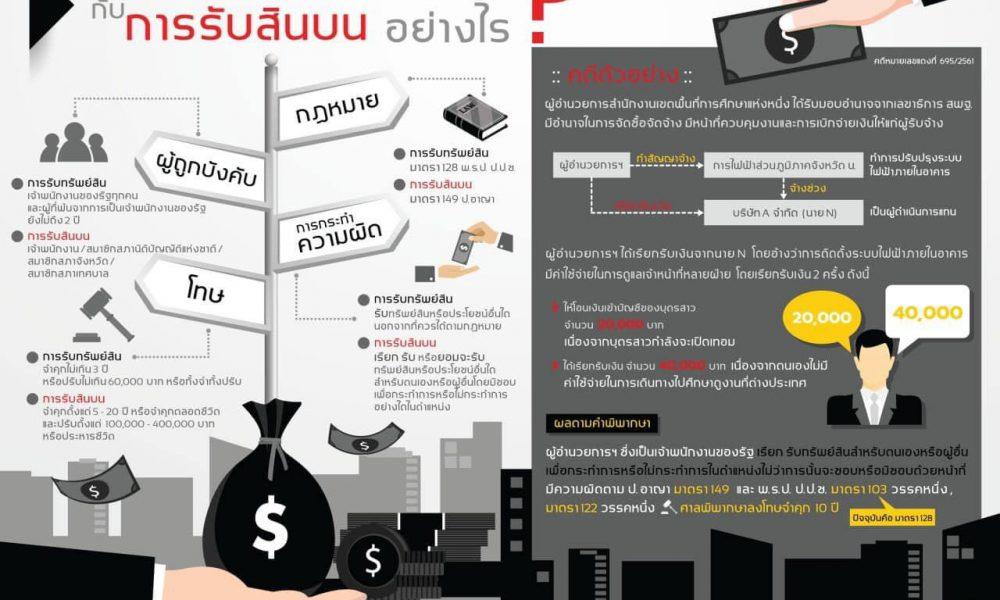การรับทรัพย์สิน ต่างกันกับการรับสินบนอย่างไร